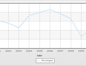 BIP-Wachstumsrate